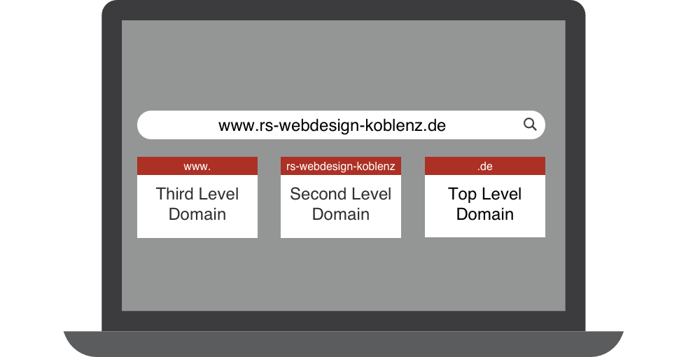 domain subdomain top second third level
